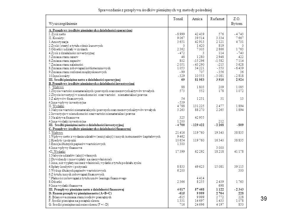 39 Sprawozdanie z przepływu środków pieniężnych wg metody pośredniej Wyszczególnienie TonsilAmicaRafametZ.O. Bytom A. Przepływy środków pieniężnych z