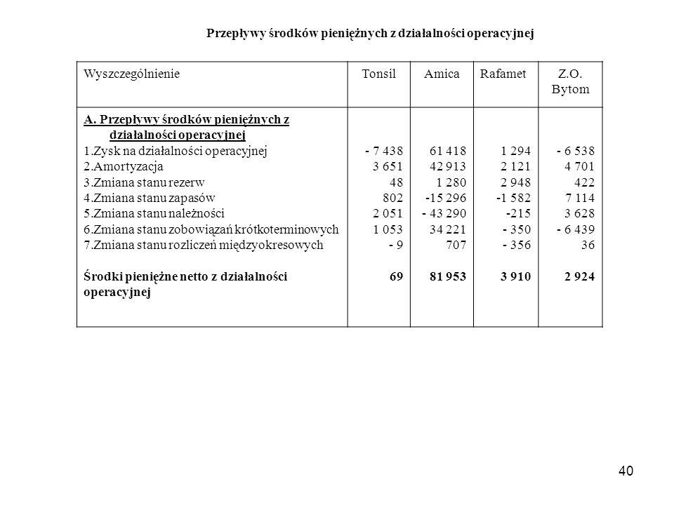 40 Przepływy środków pieniężnych z działalności operacyjnej WyszczególnienieTonsilAmicaRafametZ.O.