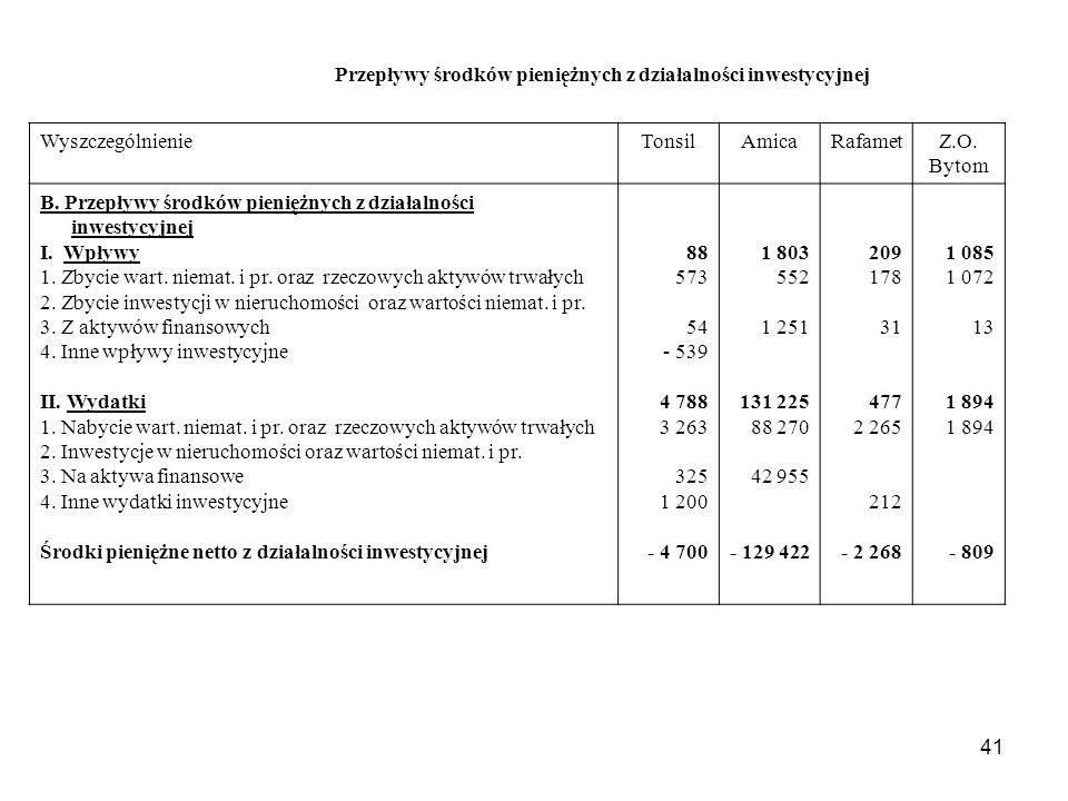 41 Przepływy środków pieniężnych z działalności inwestycyjnej WyszczególnienieTonsilAmicaRafametZ.O. Bytom B. Przepływy środków pieniężnych z działaln