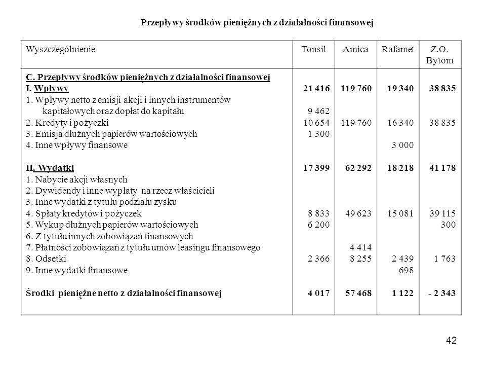 42 Przepływy środków pieniężnych z działalności finansowej WyszczególnienieTonsilAmicaRafametZ.O. Bytom C. Przepływy środków pieniężnych z działalnośc