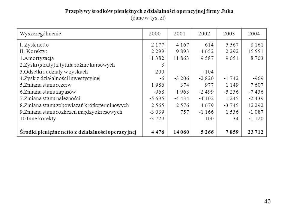 43 Przepływy środków pieniężnych z działalności operacyjnej firmy Juka (dane w tys. zł) Wyszczególnienie20002001200220032004 I. Zysk netto II. Korekty