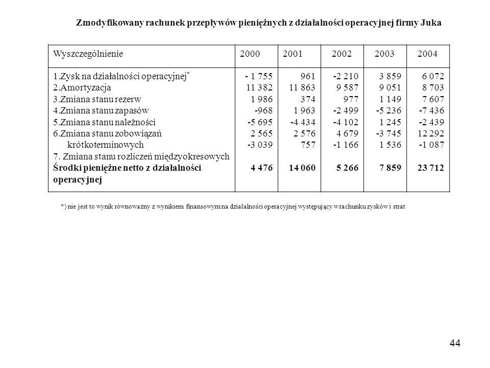 44 Zmodyfikowany rachunek przepływów pieniężnych z działalności operacyjnej firmy Juka Wyszczególnienie20002001200220032004 1.Zysk na działalności ope