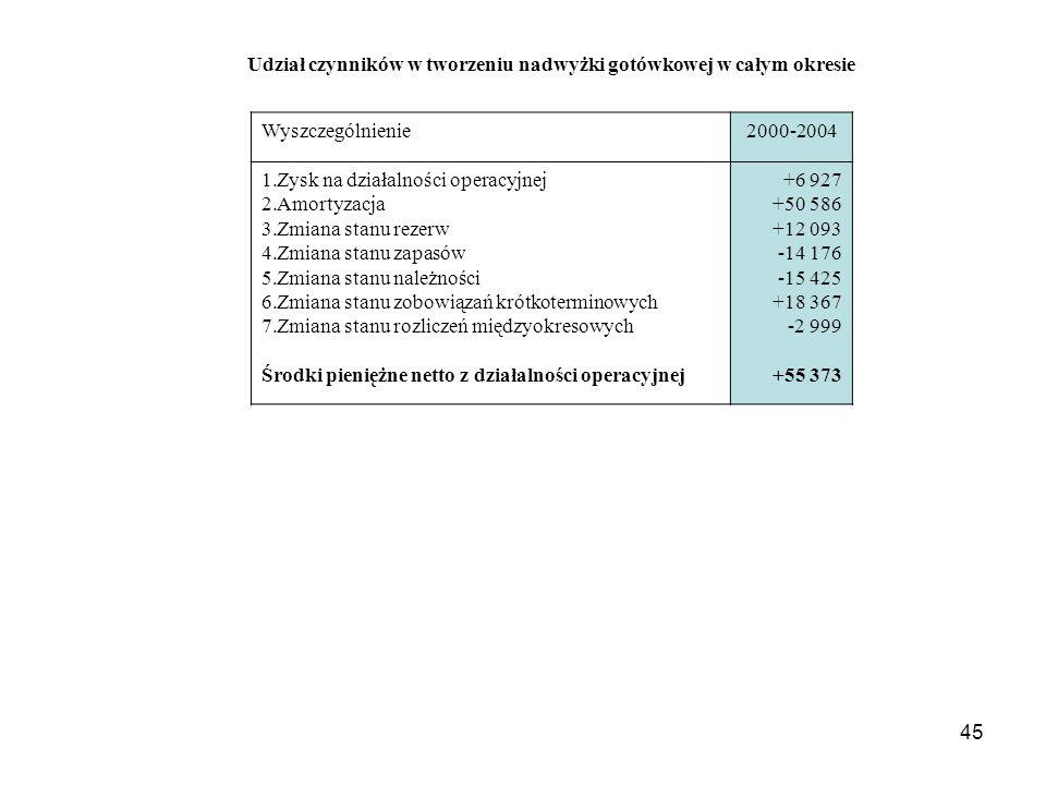 45 Udział czynników w tworzeniu nadwyżki gotówkowej w całym okresie Wyszczególnienie 2000-2004 1.Zysk na działalności operacyjnej 2.Amortyzacja 3.Zmiana stanu rezerw 4.Zmiana stanu zapasów 5.Zmiana stanu należności 6.Zmiana stanu zobowiązań krótkoterminowych 7.Zmiana stanu rozliczeń międzyokresowych Środki pieniężne netto z działalności operacyjnej +6 927 +50 586 +12 093 -14 176 -15 425 +18 367 -2 999 +55 373