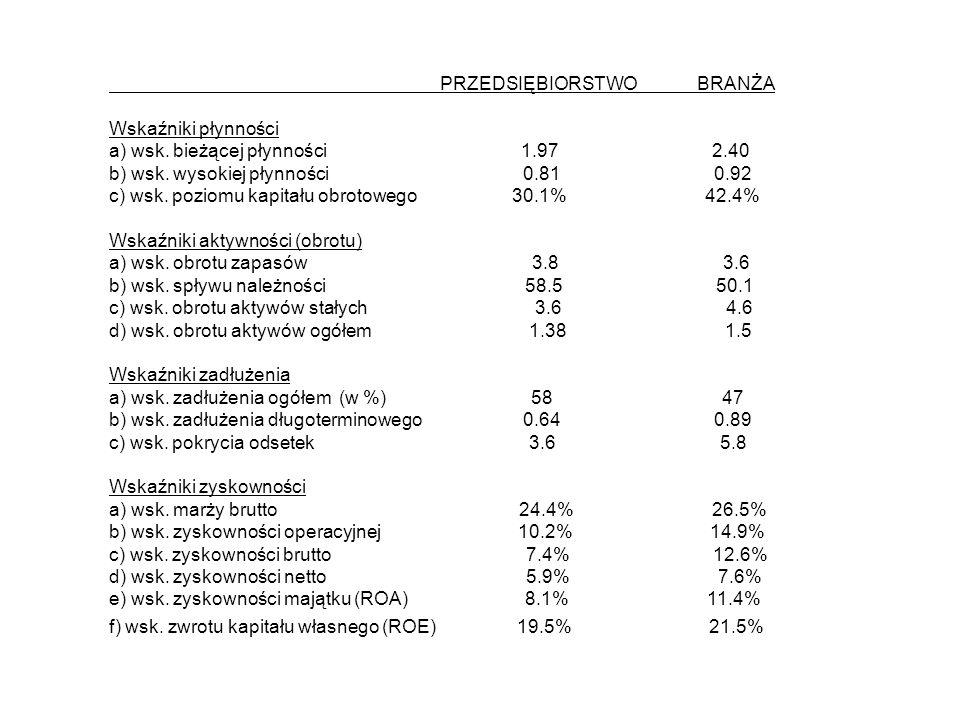 PRZEDSIĘBIORSTWO BRANŻA Wskaźniki płynności a) wsk. bieżącej płynności 1.97 2.40 b) wsk. wysokiej płynności 0.81 0.92 c) wsk. poziomu kapitału obrotow