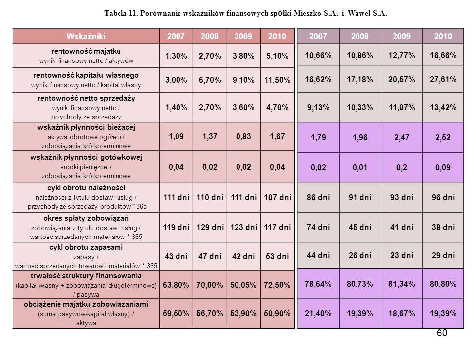 60 Wskaźniki2007200820092010 rentowność majątku wynik finansowy netto / aktywów 1,30%2,70%3,80%5,10% rentowność kapitału własnego wynik finansowy netto / kapitał własny 3,00%6,70%9,10%11,50% rentowność netto sprzedaży wynik finansowy netto / przychody ze sprzedaży 1,40%2,70%3,60%4,70% wskaźnik płynności bieżącej aktywa obrotowe ogółem / zobowiązania krótkoterminowe 1,091,370,831,67 wskaźnik płynności gotówkowej środki pieniężne / zobowiązania krótkoterminowe 0,040,02 0,04 cykl obrotu należności należności z tytułu dostaw i usług / przychody ze sprzedaży produktów * 365 111 dni110 dni111 dni107 dni okres spłaty zobowiązań zobowiązania z tytułu dostaw i usług / wartość sprzedanych materiałów * 365 119 dni129 dni123 dni117 dni cykl obrotu zapasami zapasy / wartość sprzedanych towarów i materiałów * 365 43 dni47 dni42 dni53 dni trwałość struktury finansowania (kapitał własny + zobowiązania długoterminowe) / pasywa 63,80%70,00%50,05%72,50% obciążenie majątku zobowiązaniami (suma pasywów-kapitał własny) / aktywa 59,50%56,70%53,90%50,90% Tabela 11.