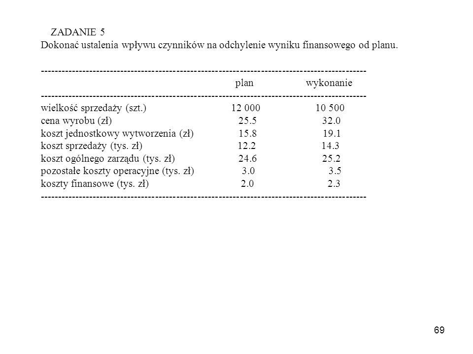 69 ZADANIE 5 Dokonać ustalenia wpływu czynników na odchylenie wyniku finansowego od planu.