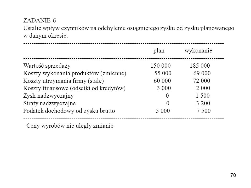 70 ZADANIE 6 Ustalić wpływ czynników na odchylenie osiągniętego zysku od zysku planowanego w danym okresie. ------------------------------------------