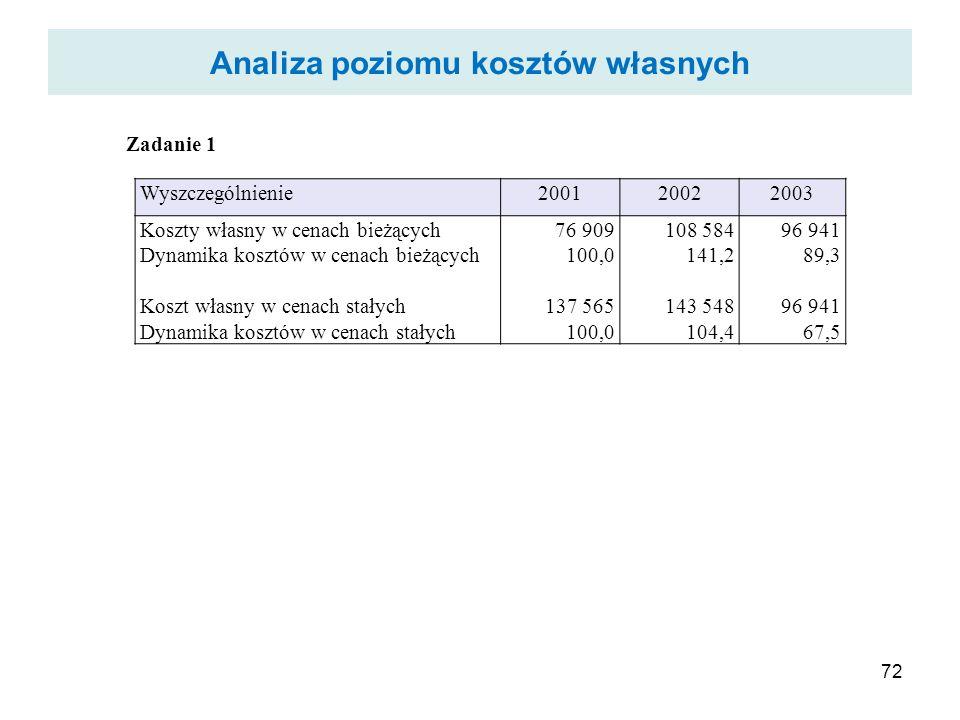 Analiza poziomu kosztów własnych 72 Zadanie 1 Wyszczególnienie200120022003 Koszty własny w cenach bieżących Dynamika kosztów w cenach bieżących Koszt