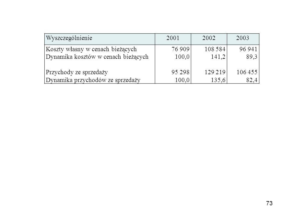 73 Wyszczególnienie200120022003 Koszty własny w cenach bieżących Dynamika kosztów w cenach bieżących Przychody ze sprzedaży Dynamika przychodów ze spr