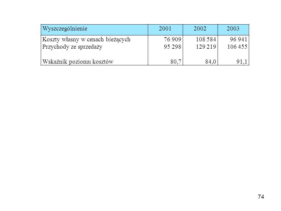74 Wyszczególnienie200120022003 Koszty własny w cenach bieżących Przychody ze sprzedaży Wskaźnik poziomu kosztów 76 909 95 298 80,7 108 584 129 219 84,0 96 941 106 455 91,1