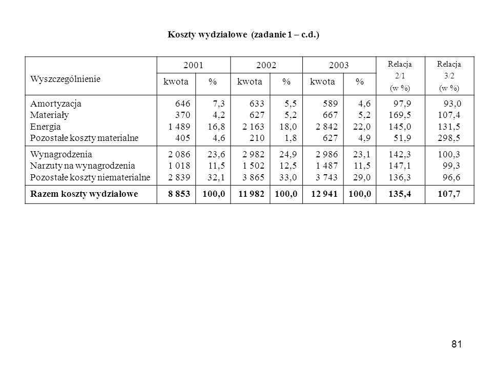 81 Koszty wydziałowe (zadanie 1 – c.d.) Wyszczególnienie 200120022003 Relacja 2/1 (w %) Relacja 3/2 (w %) kwota% % % Amortyzacja Materiały Energia Pozostałe koszty materialne 646 370 1 489 405 7,3 4,2 16,8 4,6 633 627 2 163 210 5,5 5,2 18,0 1,8 589 667 2 842 627 4,6 5,2 22,0 4,9 97,9 169,5 145,0 51,9 93,0 107,4 131,5 298,5 Wynagrodzenia Narzuty na wynagrodzenia Pozostałe koszty niematerialne 2 086 1 018 2 839 23,6 11,5 32,1 2 982 1 502 3 865 24,9 12,5 33,0 2 986 1 487 3 743 23,1 11,5 29,0 142,3 147,1 136,3 100,3 99,3 96,6 Razem koszty wydziałowe8 853100,011 982100,012 941100,0135,4107,7