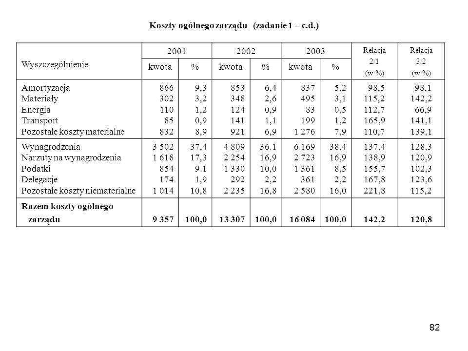 82 Koszty ogólnego zarządu (zadanie 1 – c.d.) Wyszczególnienie 200120022003 Relacja 2/1 (w %) Relacja 3/2 (w %) kwota% % % Amortyzacja Materiały Energia Transport Pozostałe koszty materialne 866 302 110 85 832 9,3 3,2 1,2 0,9 8,9 853 348 124 141 921 6,4 2,6 0,9 1,1 6,9 837 495 83 199 1 276 5,2 3,1 0,5 1,2 7,9 98,5 115,2 112,7 165,9 110,7 98,1 142,2 66,9 141,1 139,1 Wynagrodzenia Narzuty na wynagrodzenia Podatki Delegacje Pozostałe koszty niematerialne 3 502 1 618 854 174 1 014 37,4 17,3 9.1 1,9 10,8 4 809 2 254 1 330 292 2 235 36.1 16,9 10,0 2,2 16,8 6 169 2 723 1 361 361 2 580 38,4 16,9 8,5 2,2 16,0 137,4 138,9 155,7 167,8 221,8 128,3 120,9 102,3 123,6 115,2 Razem koszty ogólnego zarządu 9 357100,013 307100,016 084100,0142,2120,8
