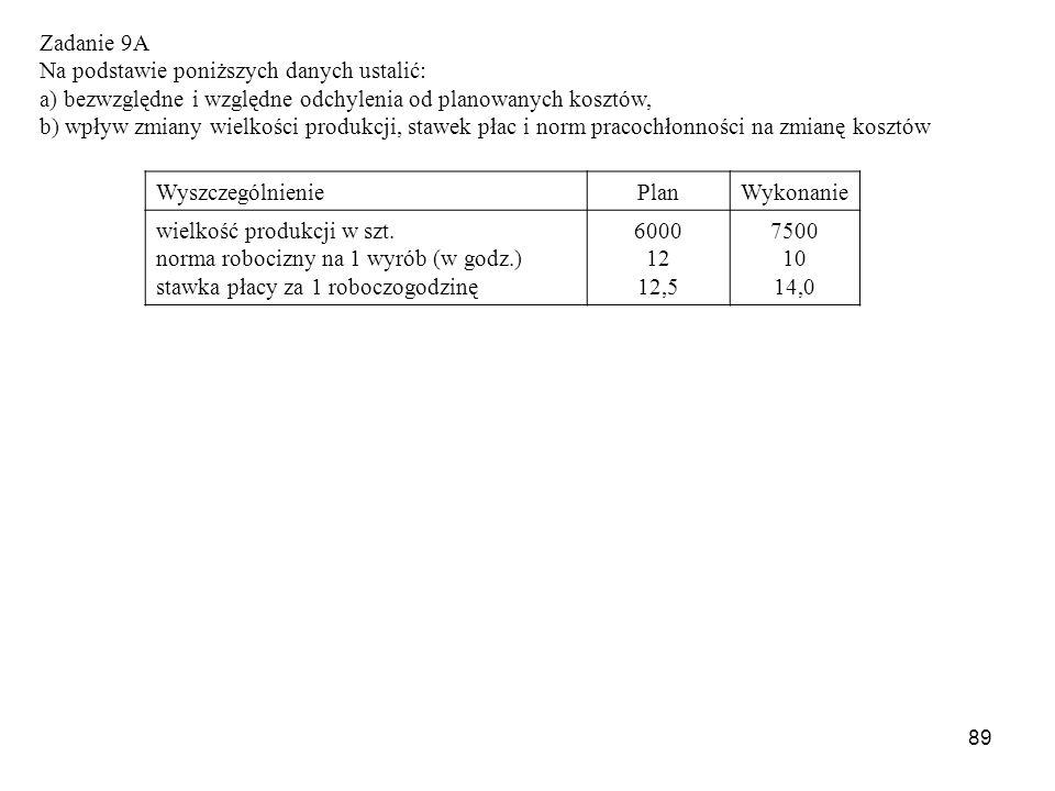 89 Zadanie 9A Na podstawie poniższych danych ustalić: a) bezwzględne i względne odchylenia od planowanych kosztów, b) wpływ zmiany wielkości produkcji, stawek płac i norm pracochłonności na zmianę kosztów WyszczególnieniePlanWykonanie wielkość produkcji w szt.