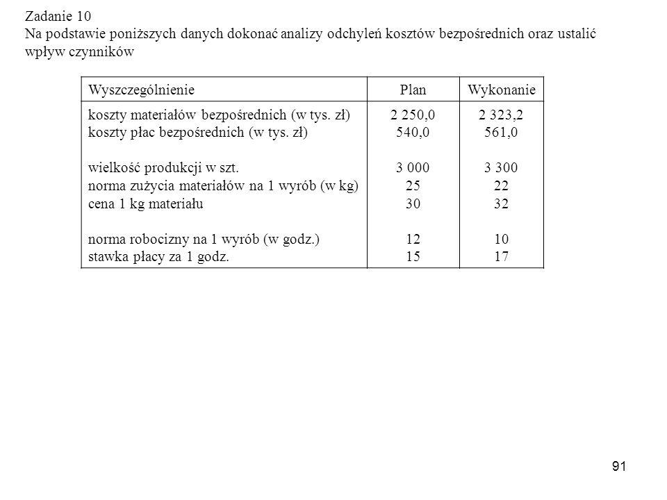 91 WyszczególnieniePlanWykonanie koszty materiałów bezpośrednich (w tys. zł) koszty płac bezpośrednich (w tys. zł) wielkość produkcji w szt. norma zuż