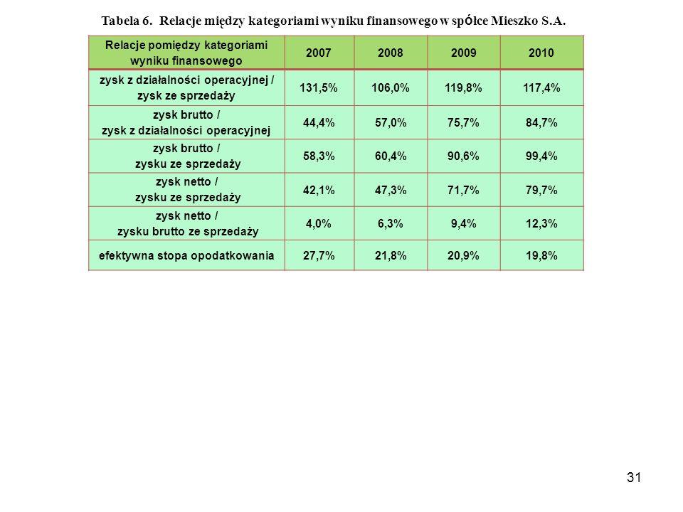 31 Relacje pomiędzy kategoriami wyniku finansowego 2007200820092010 zysk z działalności operacyjnej / zysk ze sprzedaży 131,5%106,0%119,8%117,4% zysk brutto / zysk z działalności operacyjnej 44,4%57,0%75,7%84,7% zysk brutto / zysku ze sprzedaży 58,3%60,4%90,6%99,4% zysk netto / zysku ze sprzedaży 42,1%47,3%71,7%79,7% zysk netto / zysku brutto ze sprzedaży 4,0%6,3%9,4%12,3% efektywna stopa opodatkowania27,7%21,8%20,9%19,8% Tabela 6.
