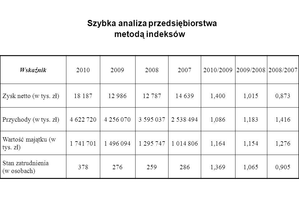 Szybka analiza przedsiębiorstwa metodą indeksów Wskaźnik20102009200820072010/20092009/20082008/2007 Zysk netto (w tys.