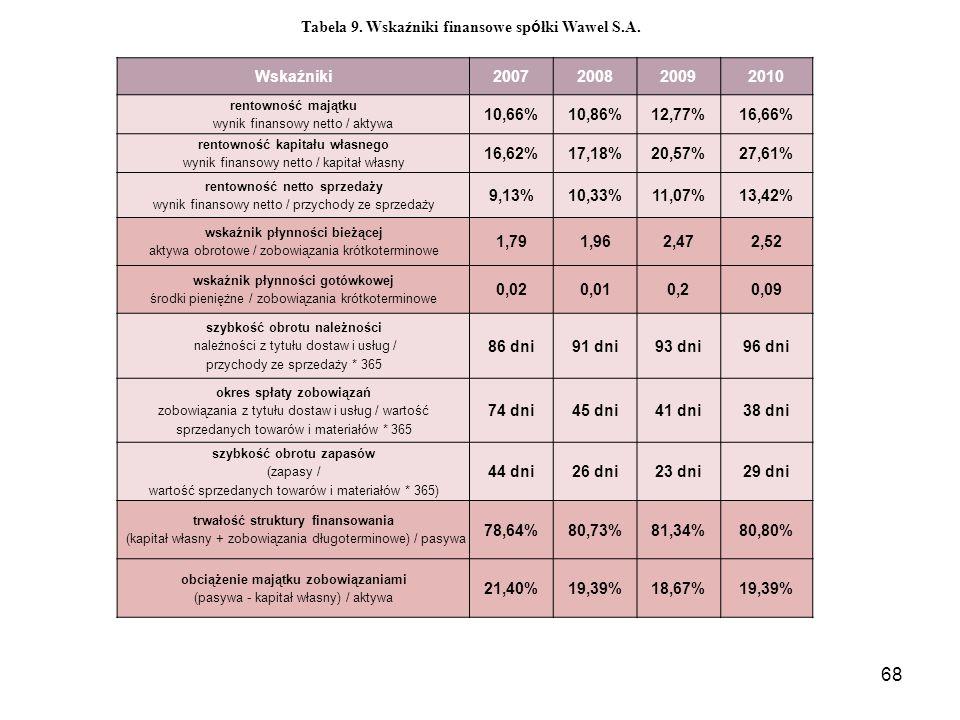 68 Wskaźniki2007200820092010 rentowność majątku wynik finansowy netto / aktywa 10,66%10,86%12,77%16,66% rentowność kapitału własnego wynik finansowy netto / kapitał własny 16,62%17,18%20,57%27,61% rentowność netto sprzedaży wynik finansowy netto / przychody ze sprzedaży 9,13%10,33%11,07%13,42% wskaźnik płynności bieżącej aktywa obrotowe / zobowiązania krótkoterminowe 1,791,962,472,52 wskaźnik płynności gotówkowej środki pieniężne / zobowiązania krótkoterminowe 0,020,010,20,09 szybkość obrotu należności należności z tytułu dostaw i usług / przychody ze sprzedaży * 365 86 dni91 dni93 dni96 dni okres spłaty zobowiązań zobowiązania z tytułu dostaw i usług / wartość sprzedanych towarów i materiałów * 365 74 dni45 dni41 dni38 dni szybkość obrotu zapasów (zapasy / wartość sprzedanych towarów i materiałów * 365) 44 dni26 dni23 dni29 dni trwałość struktury finansowania (kapitał własny + zobowiązania długoterminowe) / pasywa 78,64%80,73%81,34%80,80% obciążenie majątku zobowiązaniami (pasywa - kapitał własny) / aktywa 21,40%19,39%18,67%19,39% Tabela 9.