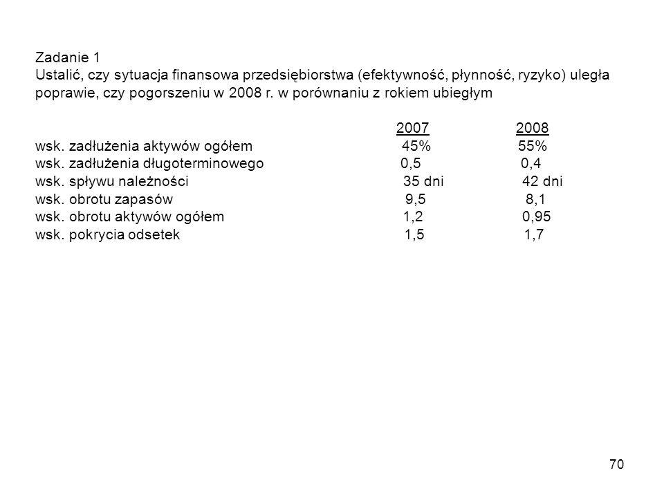 70 Zadanie 1 Ustalić, czy sytuacja finansowa przedsiębiorstwa (efektywność, płynność, ryzyko) uległa poprawie, czy pogorszeniu w 2008 r.
