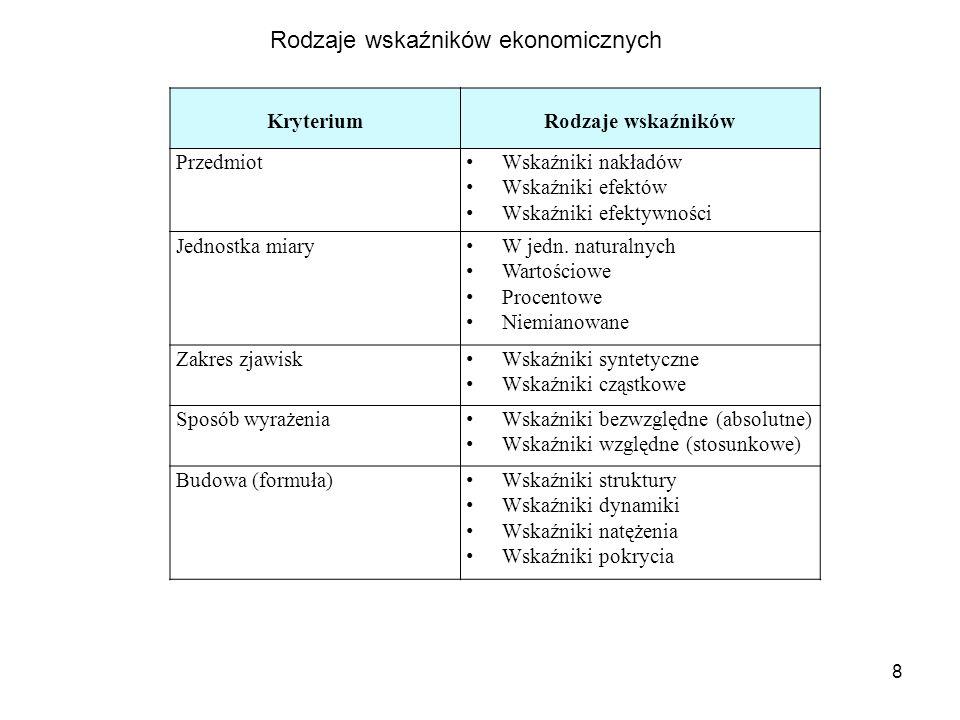 8 KryteriumRodzaje wskaźników Przedmiot Wskaźniki nakładów Wskaźniki efektów Wskaźniki efektywności Jednostka miary W jedn.