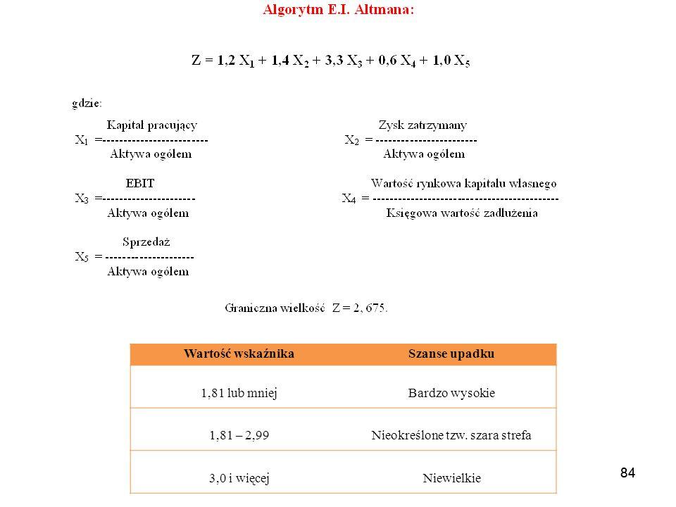 84 Wartość wskaźnikaSzanse upadku 1,81 lub mniejBardzo wysokie 1,81 – 2,99Nieokreślone tzw.