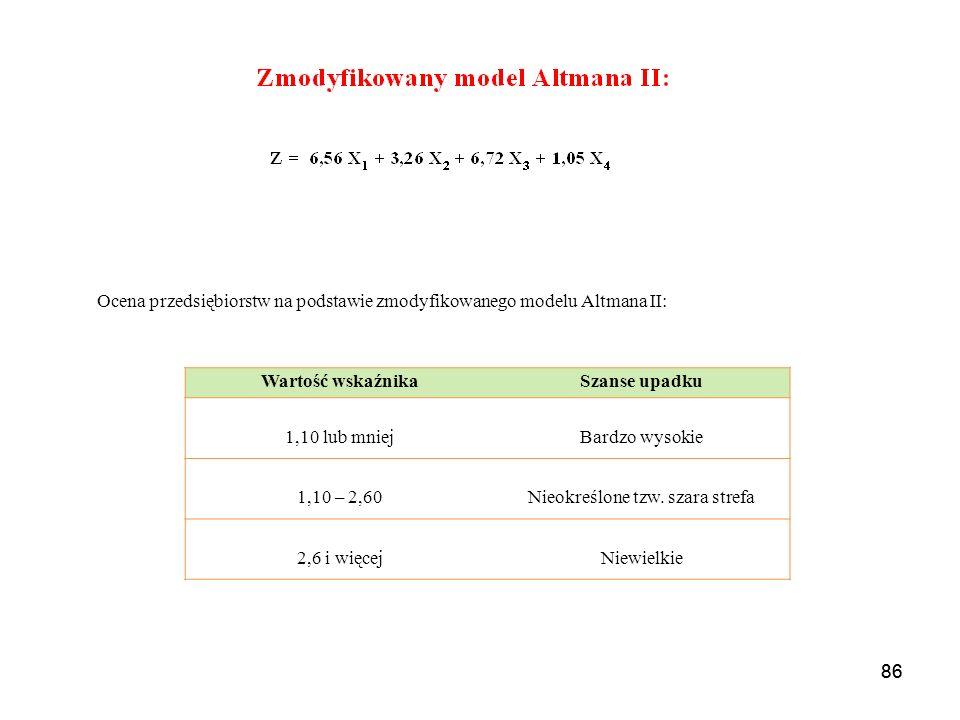 86 Wartość wskaźnikaSzanse upadku 1,10 lub mniejBardzo wysokie 1,10 – 2,60Nieokreślone tzw.