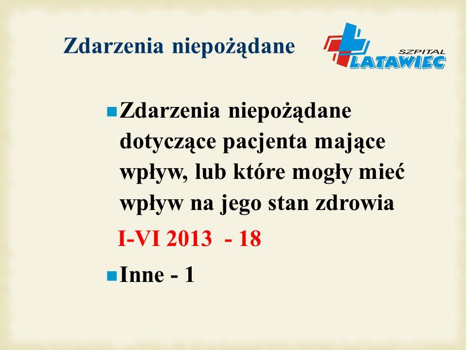 Zdarzenia niepożądane Zdarzenia niepożądane dotyczące pacjenta mające wpływ, lub które mogły mieć wpływ na jego stan zdrowia I-VI 2013 - 18 Inne - 1