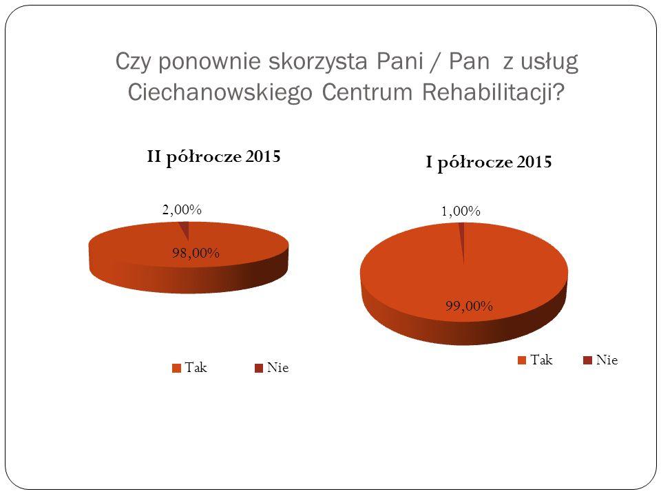 Czy ponownie skorzysta Pani / Pan z usług Ciechanowskiego Centrum Rehabilitacji?