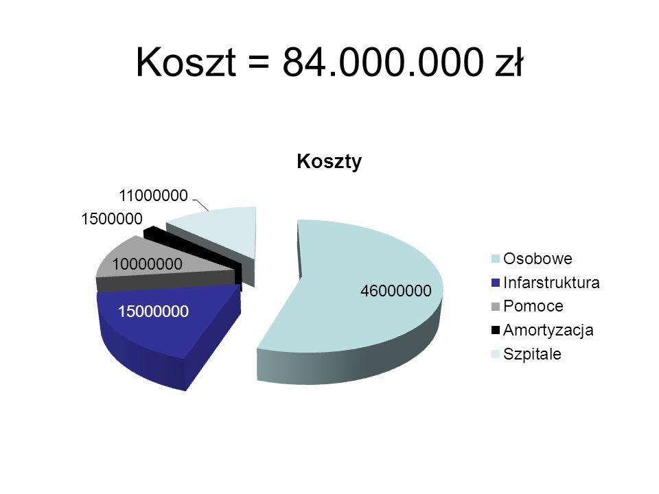 Koszt = 84.000.000 zł