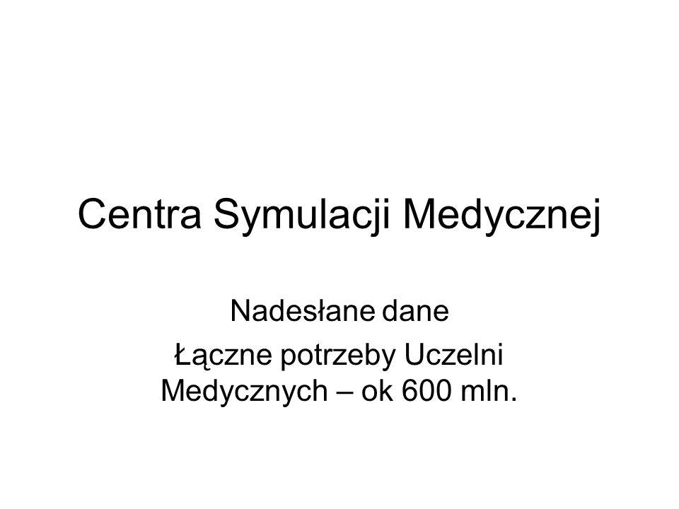 Centra Symulacji Medycznej Nadesłane dane Łączne potrzeby Uczelni Medycznych – ok 600 mln.
