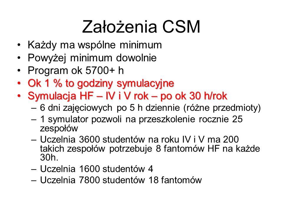 Założenia CSM Każdy ma wspólne minimum Powyżej minimum dowolnie Program ok 5700+ h Ok 1 % to godziny symulacyjneOk 1 % to godziny symulacyjne Symulacja HF – IV i V rok – po ok 30 h/rokSymulacja HF – IV i V rok – po ok 30 h/rok –6 dni zajęciowych po 5 h dziennie (różne przedmioty) –1 symulator pozwoli na przeszkolenie rocznie 25 zespołów –Uczelnia 3600 studentów na roku IV i V ma 200 takich zespołów potrzebuje 8 fantomów HF na każde 30h.