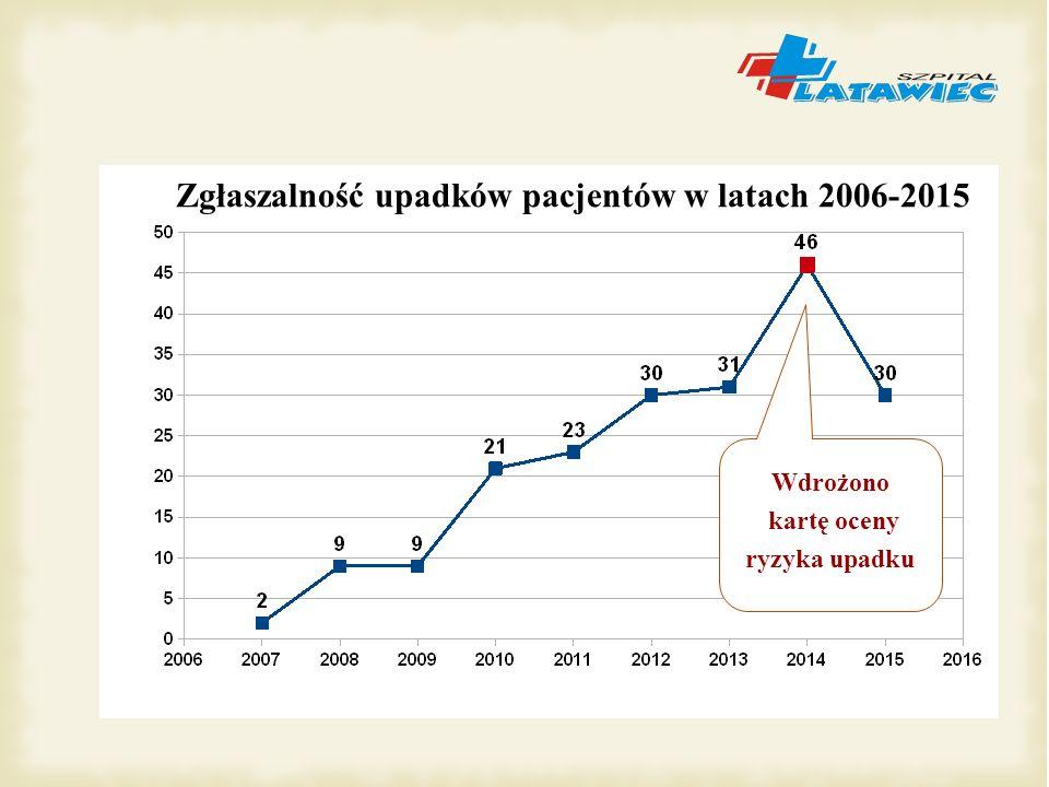 Wdrożono kartę oceny ryzyka upadku Zgłaszalność upadków pacjentów w latach 2006-2015