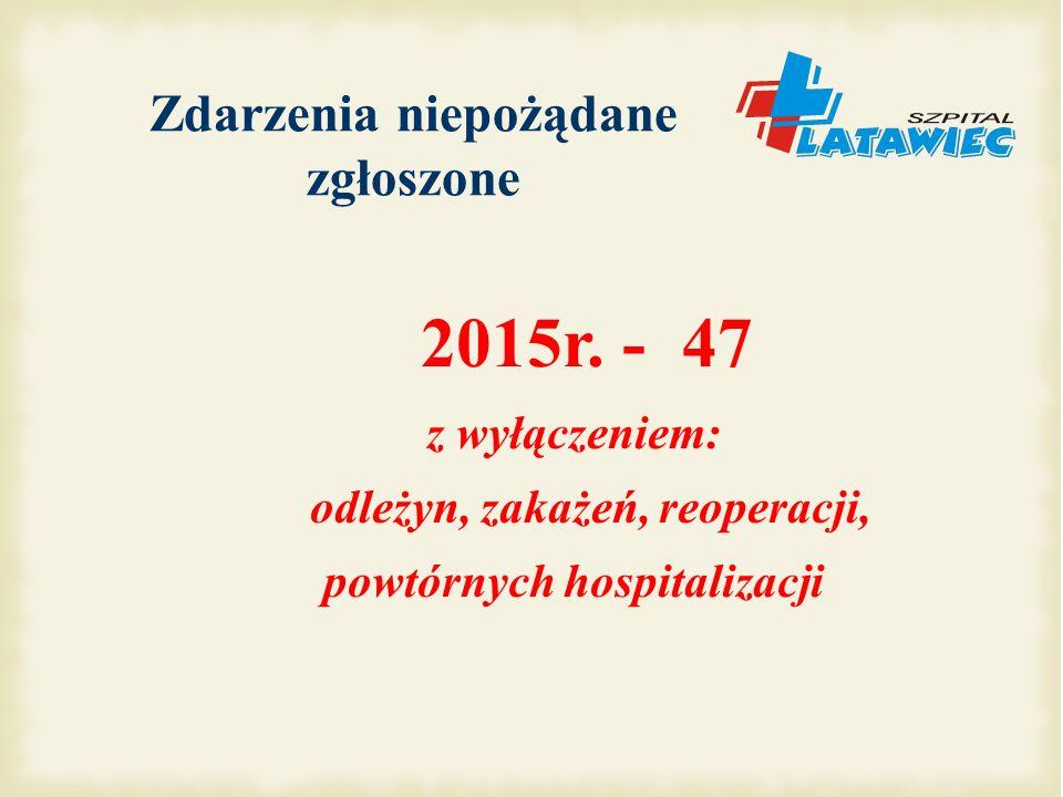 Zgłoszenia zdarzeń niepożądanych w roku 2015 (47) rana dłoni - podczas opuszczania wezgłowia łóżka uraz kończyny górnej - przycisnięcie przez zamykajace się drzwi windy rana kończyny dolnej - po uderzeniu o podnóżek wózka Weryfikacja danych pacjenta i preparatu do przetoczenia - stwierdzono rozbieżności - preparat zniszczono Pozostawienie leków przy pacjencie - leki przyjął pacjent z sąsiedniego łóżka przygotowanie leku z opakowania z 3 razy większą dawką: lek podano 3 pacjentom (1 - przekroczono dopuszcz.
