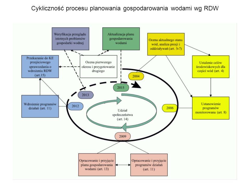Cykliczność procesu planowania gospodarowania wodami wg RDW