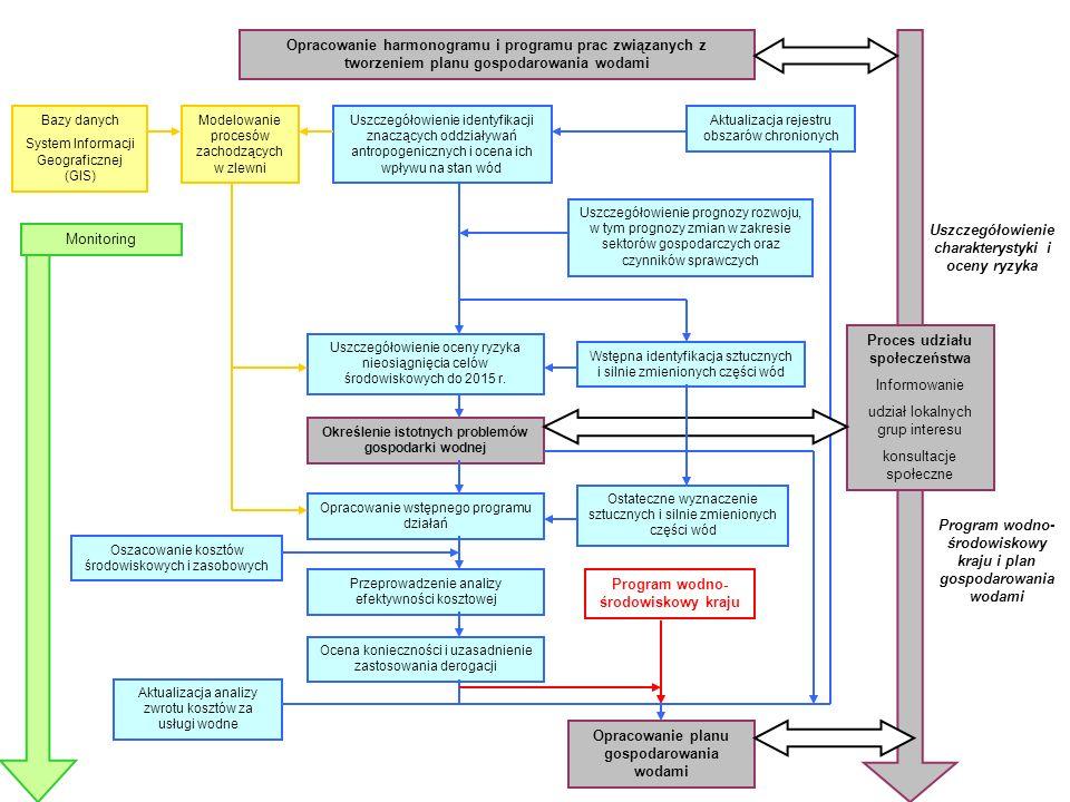 Działania przygotowawcze Harmonogram i program prac związanych z tworzeniem planów gospodarowania wodami Programy monitoringu wód powierzchniowych, podziemnych z uwzględnieniem obszarów chronionych Ocena ryzyka nieosiągnięcia celów środowiskowych - uszczegółowienie Silnie zmienione i sztuczne części wód Przegląd istotnych problemów gospodarki wodnej Dodatkowe analizy ekonomiczne Program wodno-środowiskowy kraju Plany gospodarowania wodami w obszarach dorzeczy System informacyjny dla Planowania Gospodarowania Wodami 2006 2007 2008 2009 2010 Kluczowe działania I cyklu planowania