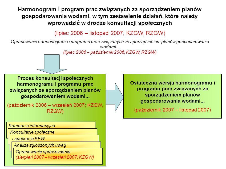 Przegląd istotnych problemów gospodarki wodnej (październik 2006 – wrzesień 2008; KZGW, RZGW) Opracowanie ostatecznych wersji przeglądu istotnych problemów gospodarki wodnej dla obszarów dorzeczy (kwiecień 2008 – wrzesień 2008; KZGW, RZGW) Przeglądy istotnych problemów gospodarki wodnej dla regionów wodnych (październik 2006 – sierpień 2007; KZGW, RZGW) Opracowanie raportów (październik 2006 – sierpień 2007; RZGW) Opracowanie przeglądów (sierpień 2007; RZGW) Przeglądy istotnych problemów gospodarki wodnej dla obszarów dorzeczy (kwiecień 2007 – październik 2007; KZGW) Zestawienie regionalnych raportów (wrzesień 2007 – październik 2007; KZGW) Opracowanie przeglądów (wrzesień 2007 – październik 2007; KZGW) Proces konsultacji społecznych przeglądów istotnych problemów gospodarki wodnej dla obszarów dorzeczy na poziomie obszarów dorzeczy i regionów wodnych (wrzesień 2007 – sierpień 2008; KZGW, RZGW) Kampania informacyjna (wrzesień 2007 – listopad 2007; KZGW, RZGW) Konsultacje społeczne (grudzień 2007 – czerwiec 2008; KZGW, RZGW) II spotkanie KFW (luty 2008; KZGW, RZGW) Analiza zgłoszonych uwag (lipiec 2008; KZGW, RZGW) Opracowanie sprawozdania (lipiec 2008 – sierpień 2008; KZGW, RZGW)