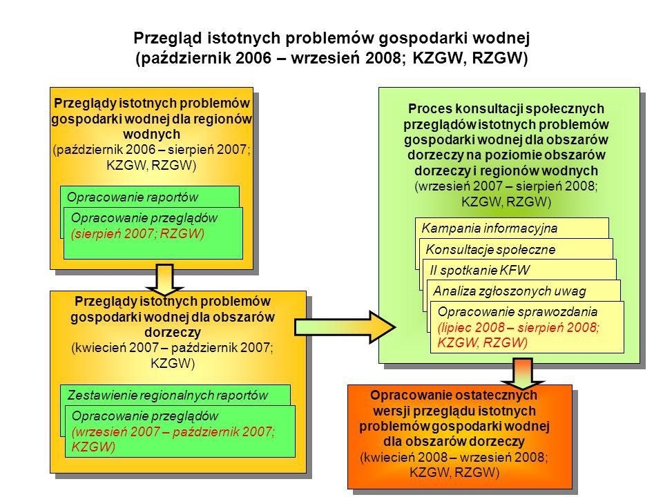 Program wodno – środowiskowy kraju (styczeń 2007 – grudzień 2008; KZGW, MŚ, RZGW) Opracowanie programu wodno – środowiskowego kraju (czerwiec 2008 – grudzień 2008; KZGW) Opracowanie prognozy oddziaływań na środowisko programu wodno – środowiskowego kraju (wrzesień 2008 – grudzień 2008; KZGW) Opracowanie wstępnych programów działań dla części wód w regionach wodnych (styczeń 2007 – maj 2008; KZGW, RZGW)