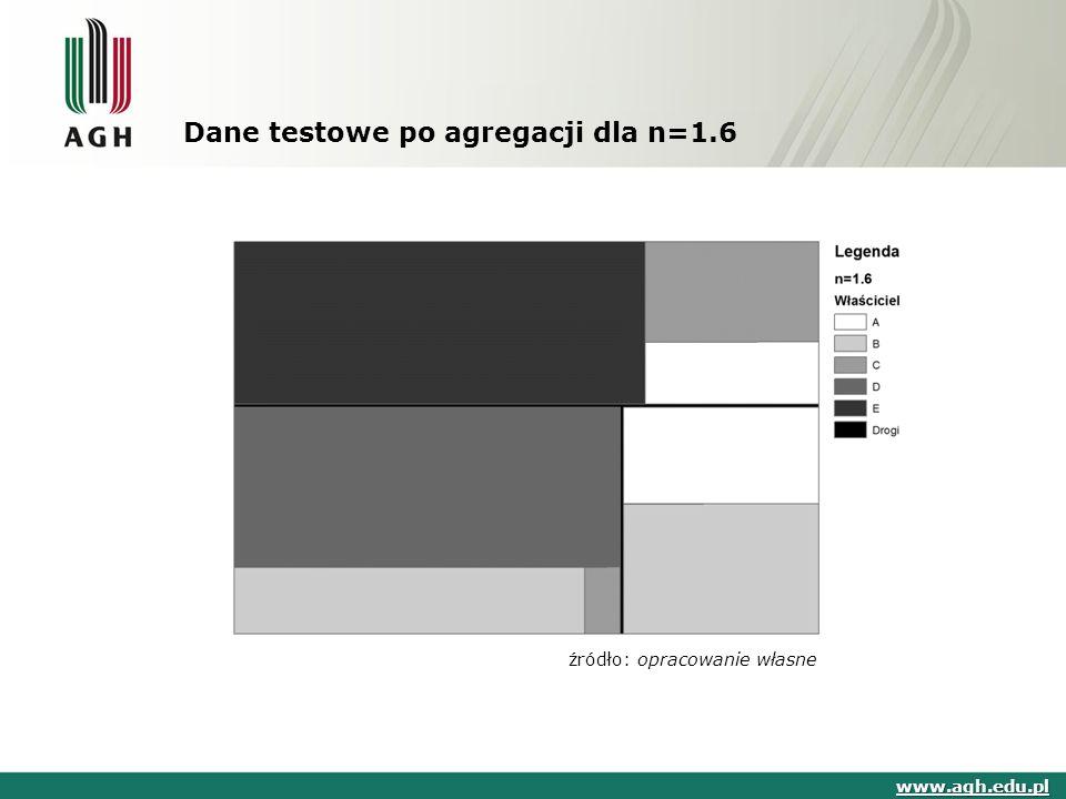 Dane testowe po agregacji dla n=1.6 www.agh.edu.pl źródło: opracowanie własne