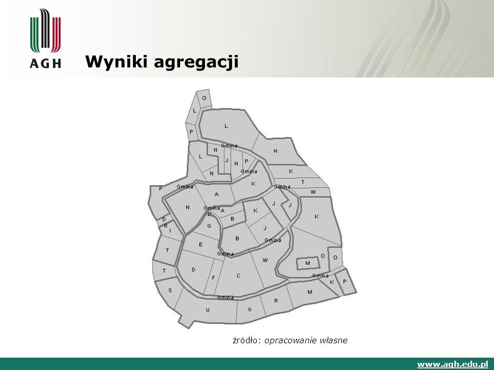 Wyniki agregacji www.agh.edu.pl źródło: opracowanie własne