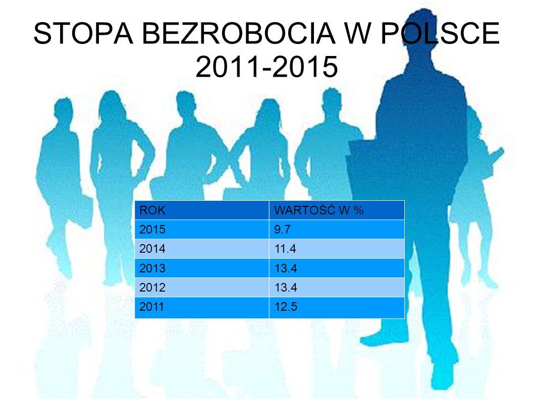 STOPA BEZROBOCIA W POLSCE 2011-2015 ROKWARTOŚĆ W % 20159.7 201411.4 201313.4 201213.4 201112.5
