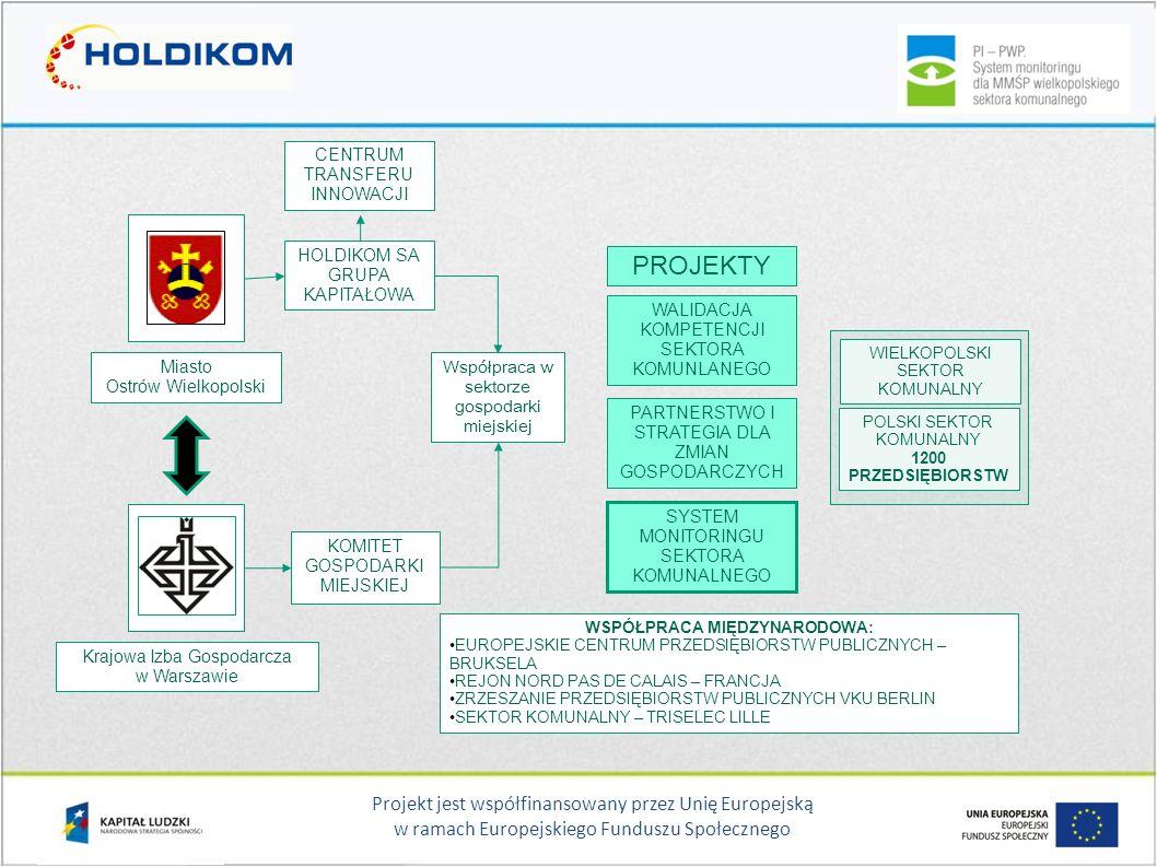 Projekt jest współfinansowany przez Unię Europejską w ramach Europejskiego Funduszu Społecznego Współpraca w sektorze gospodarki miejskiej HOLDIKOM SA GRUPA KAPITAŁOWA KOMITET GOSPODARKI MIEJSKIEJ Miasto Ostrów Wielkopolski Krajowa Izba Gospodarcza w Warszawie WSPÓŁPRACA MIĘDZYNARODOWA: EUROPEJSKIE CENTRUM PRZEDSIĘBIORSTW PUBLICZNYCH – BRUKSELA REJON NORD PAS DE CALAIS – FRANCJA ZRZESZANIE PRZEDSIĘBIORSTW PUBLICZNYCH VKU BERLIN SEKTOR KOMUNALNY – TRISELEC LILLE PROJEKTY WALIDACJA KOMPETENCJI SEKTORA KOMUNLANEGO PARTNERSTWO I STRATEGIA DLA ZMIAN GOSPODARCZYCH SYSTEM MONITORINGU SEKTORA KOMUNALNEGO WIELKOPOLSKI SEKTOR KOMUNALNY POLSKI SEKTOR KOMUNALNY 1200 PRZEDSIĘBIORSTW CENTRUM TRANSFERU INNOWACJI