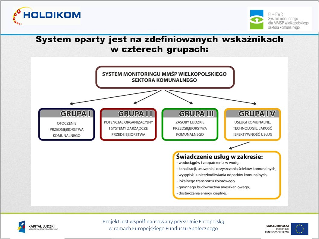 Projekt jest współfinansowany przez Unię Europejską w ramach Europejskiego Funduszu Społecznego Analityczne podejście do pomiaru efektywności systemu usług komunalnych Pomiar efektywności systemu usług komunalnych można nazwać analitycznym ponieważ: projekt opiera się na konkretnych danych i informacjach pochodzących z funkcjonujących na rynku przedsiębiorstw, a to determinuje wysoką wartości wniosków płynących z analiz tych parametrów, kompleksowość oceny sektora daje pewność, iż projekt obejmuje najistotniejsze elementy z punktu widzenia jego parametryzacji i rozwoju, projekt umożliwia nie tylko wyliczanie konkretnych wskaźników, ale opisuje również, jak należy obliczone wartości interpretować oraz wskazuje jakie wartości optymalne winny zostać osiągnięte.