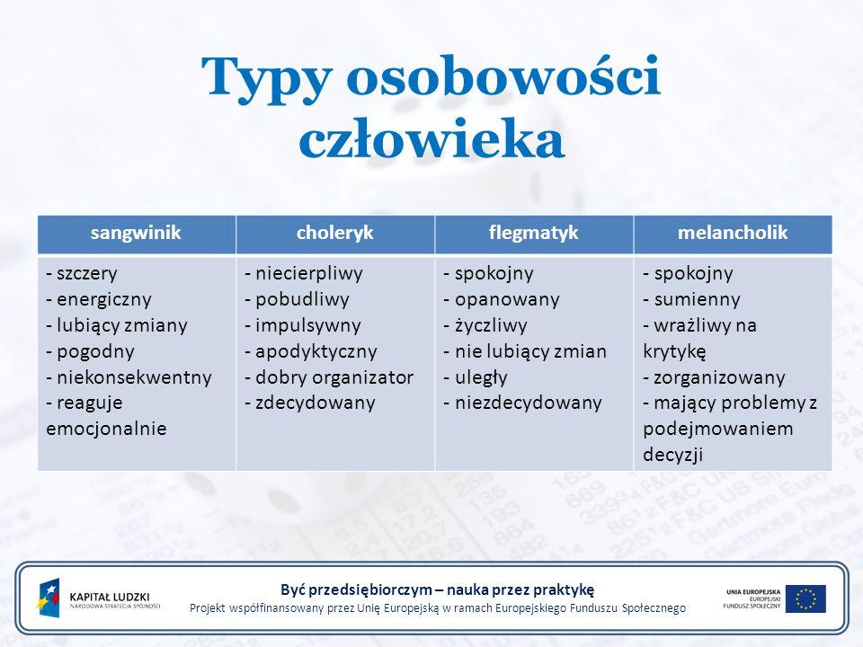 Typy osobowości człowieka Być przedsiębiorczym – nauka przez praktykę Projekt współfinansowany przez Unię Europejską w ramach Europejskiego Funduszu Społecznego sangwinikcholerykflegmatykmelancholik - szczery - energiczny - lubiący zmiany - pogodny - niekonsekwentny - reaguje emocjonalnie - niecierpliwy - pobudliwy - impulsywny - apodyktyczny - dobry organizator - zdecydowany - spokojny - opanowany - życzliwy - nie lubiący zmian - uległy - niezdecydowany - spokojny - sumienny - wrażliwy na krytykę - zorganizowany - mający problemy z podejmowaniem decyzji