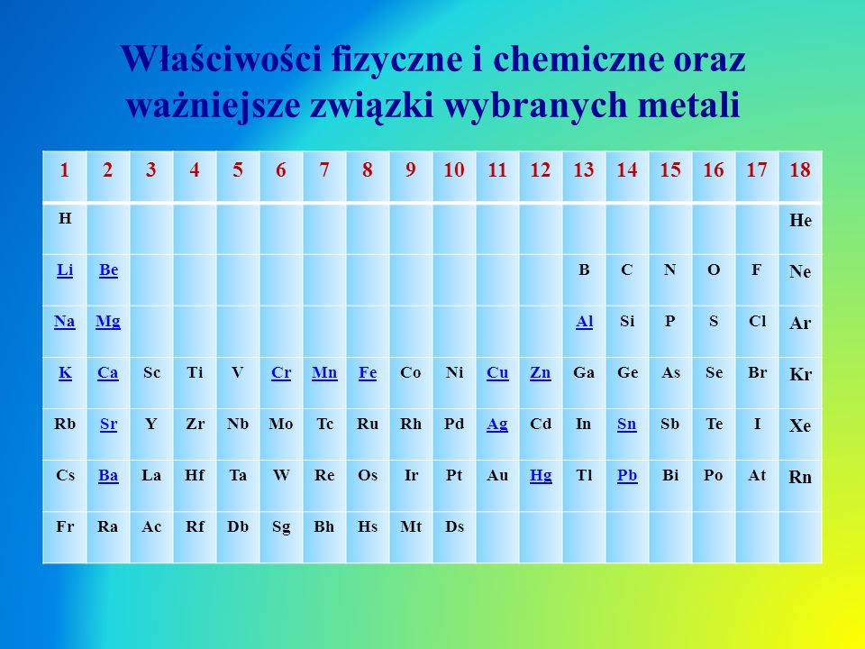 Właściwości fizyczne i chemiczne oraz ważniejsze związki wybranych metali 123456789101112131415161718 H He LiBeBCNOF Ne NaMgAlSiPSCl Ar KCaScTiVCrMnFe