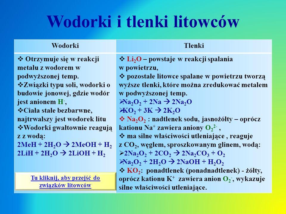 Wodorki i tlenki litowców WodorkiTlenki  Otrzymuje się w reakcji metalu z wodorem w podwyższonej temp.  Związki typu soli, wodorki o budowie jonowej