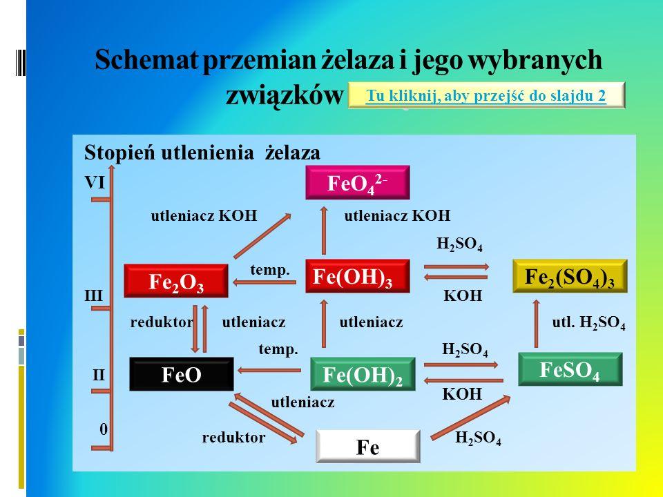 Schemat przemian żelaza i jego wybranych związków związków Stopień utlenienia żelaza VI utleniacz KOH utleniacz KOH H 2 SO 4 temp. III KOH reduktor ut