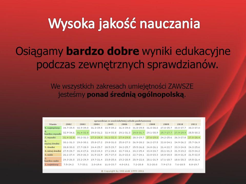 Osiągamy bardzo dobre wyniki edukacyjne podczas zewnętrznych sprawdzianów.