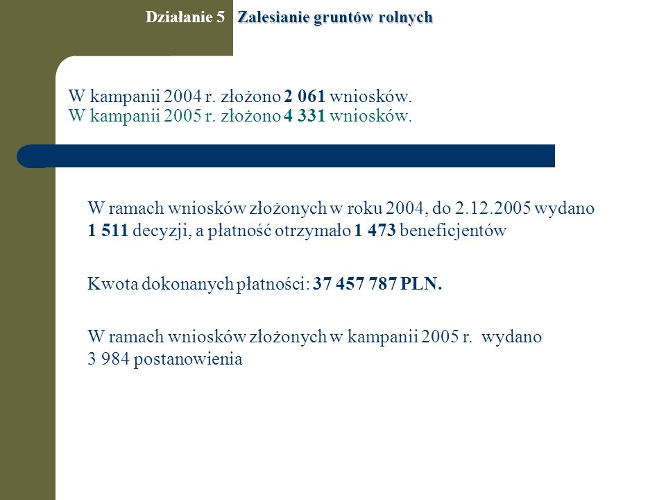 W kampanii 2004 r. złożono 2 061 wniosków. W kampanii 2005 r.