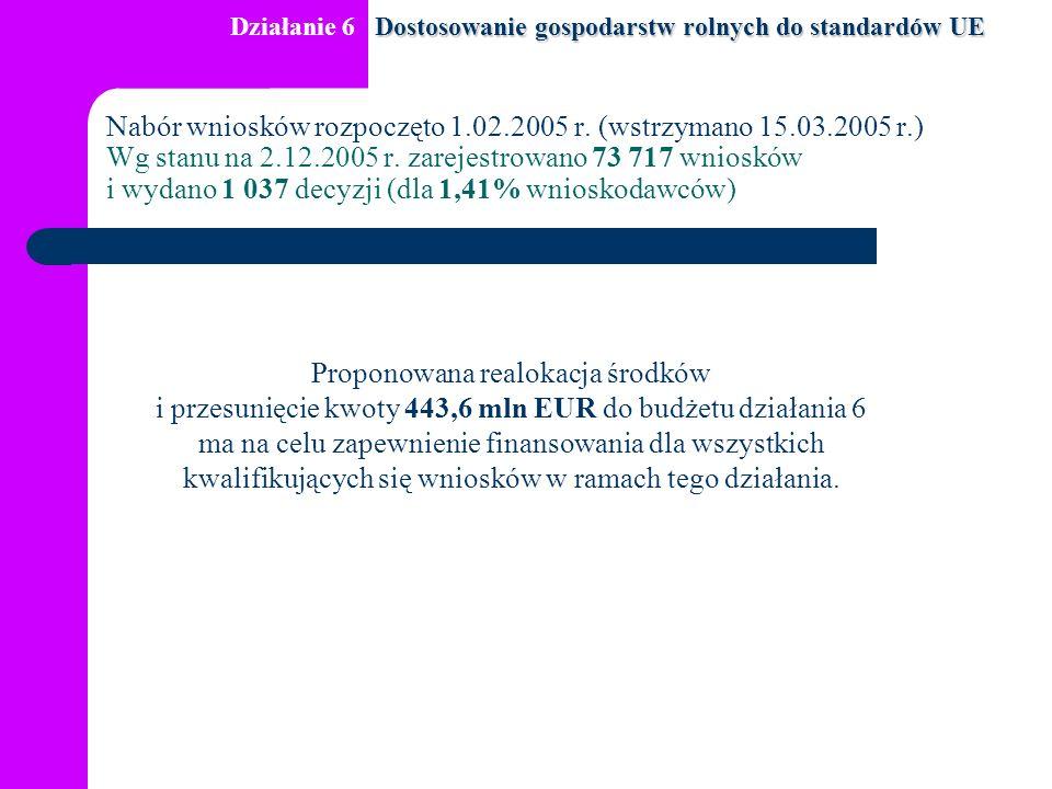 Nabór wniosków rozpoczęto 1.02.2005 r. (wstrzymano 15.03.2005 r.) Wg stanu na 2.12.2005 r.