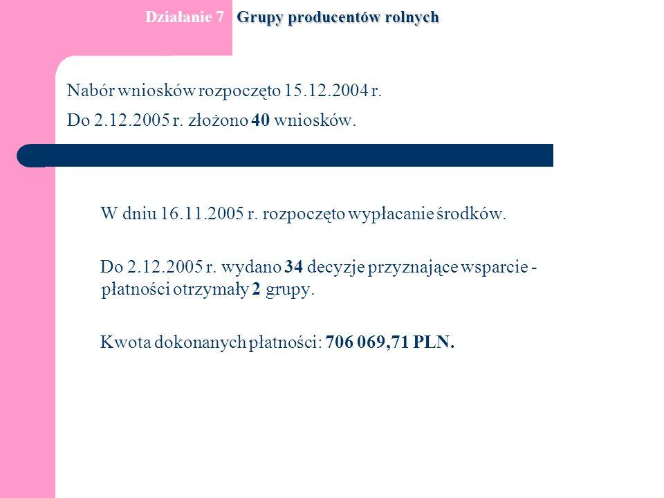 Nabór wniosków rozpoczęto 15.12.2004 r. Do 2.12.2005 r.