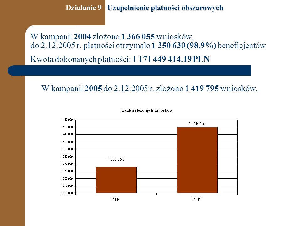 W kampanii 2004 złożono 1 366 055 wniosków, do 2.12.2005 r.